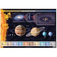 Solar System Poster illustrating Planets