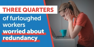 Three quarters of furloughed workers worried about redundancy