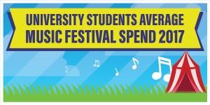Music Festivals in the UK 2017: University Students Average Spend