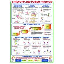 Strength and Power Training Poster